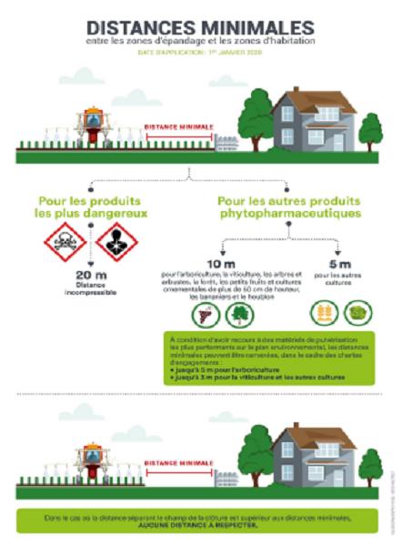 Distances de sécurité pour les traitements phytopharmaceutiques à proximité des habitations